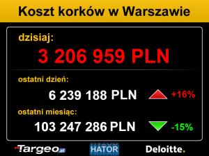 Targeo - koszt korków w Warszawie